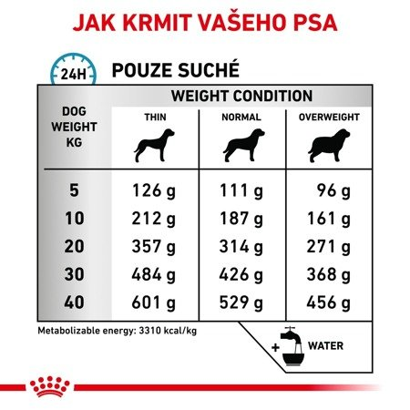 ROYAL CANIN Sensitivity Control SC 21 14kg